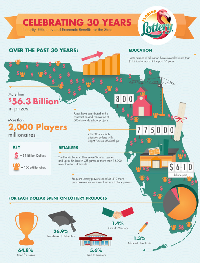 Florida Lottery - Celebrating 30 Years